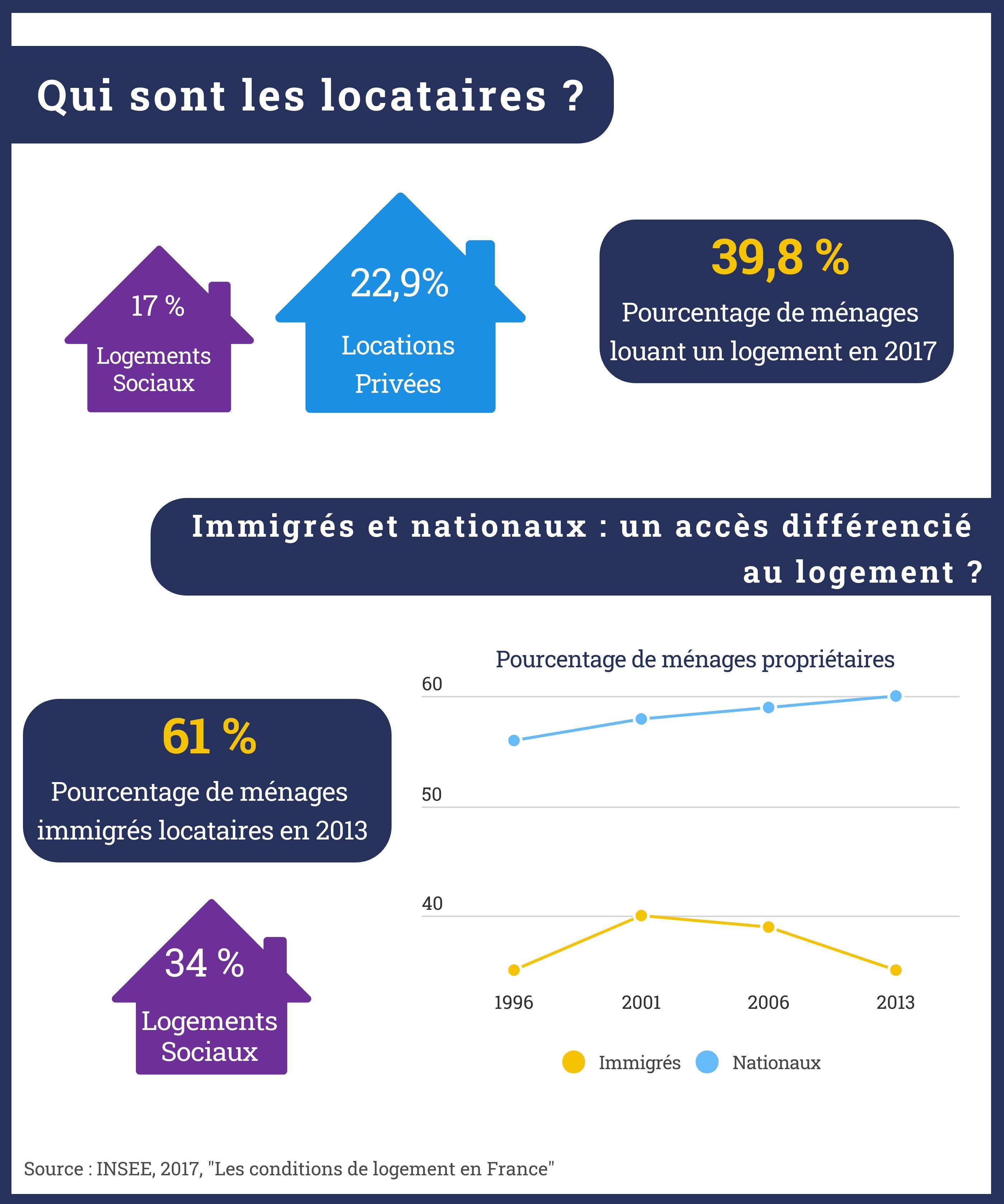 Cette infographie montre que si en France, 39,8% des ménages sont locataires, cette proportion monte à 61% dans les populations issues de l'immigration qui sont aussi sur-représentées dans les logements sociaux (en opposition à la location privée).