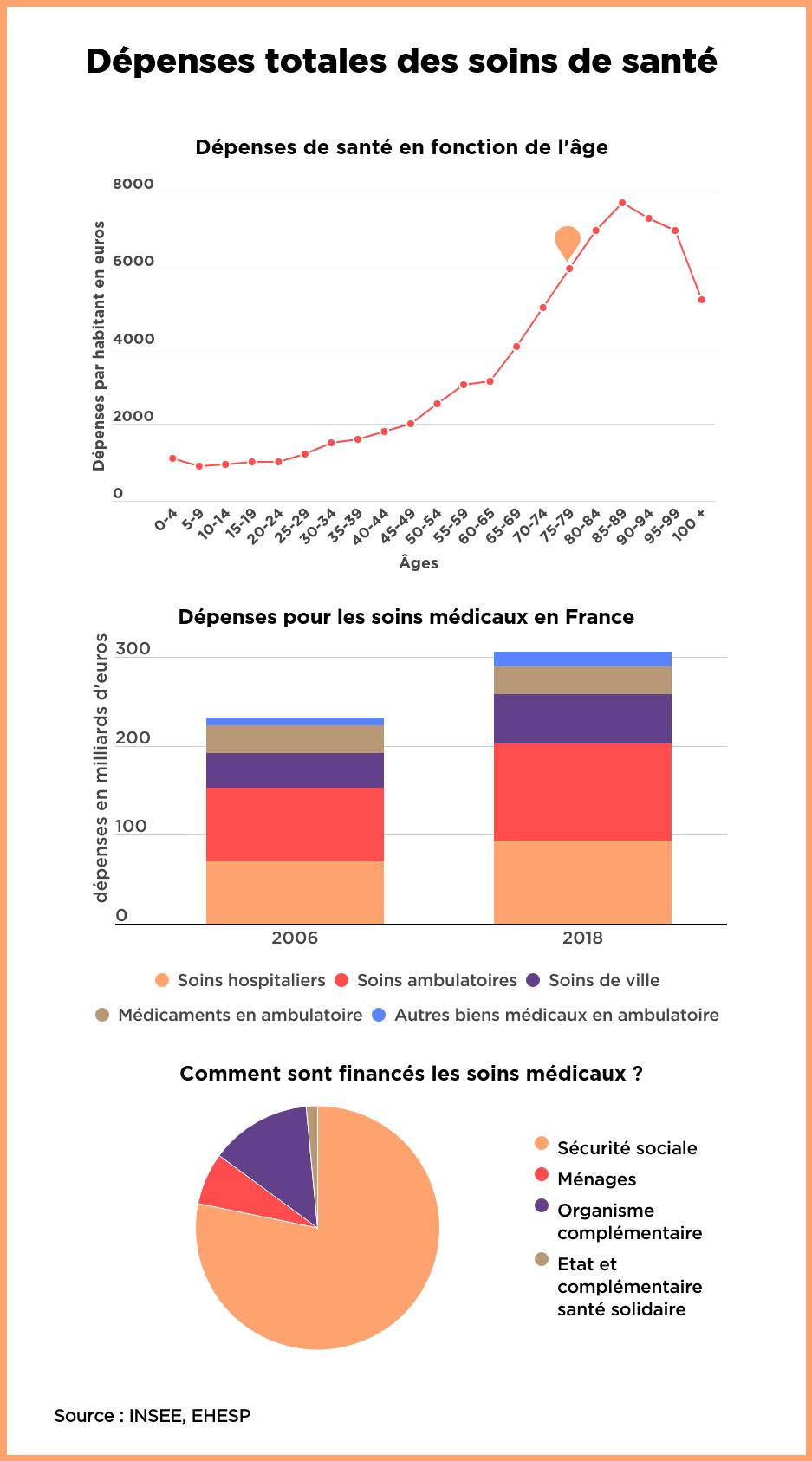 Détails en milliards d'euros des soins en santé et de leurs financements