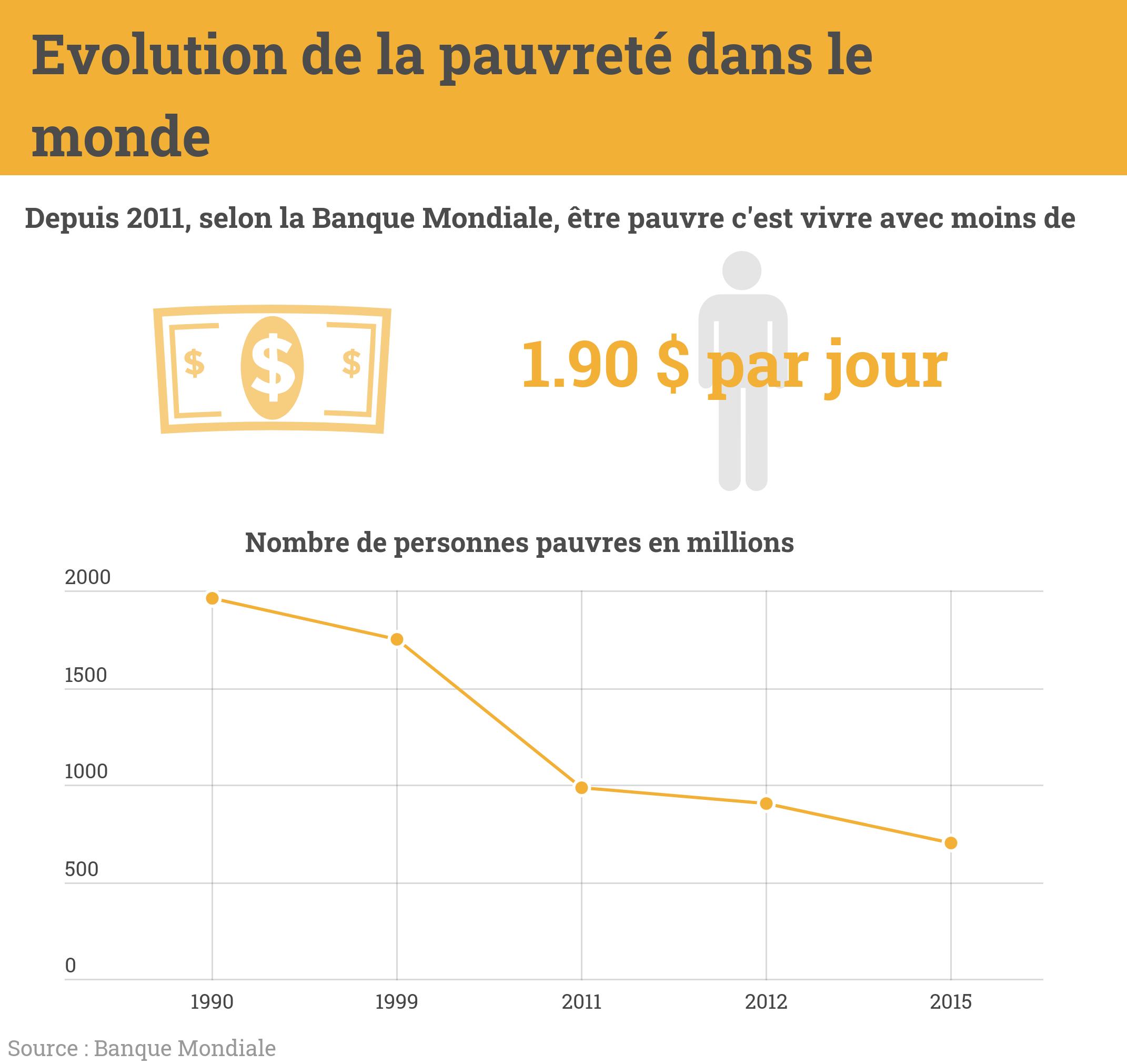 Infographie sur l'évolution de la pauvreté dans le monde, bonne nouvelle elle n'a cessée de diminuée entre 1990 et 2015 !