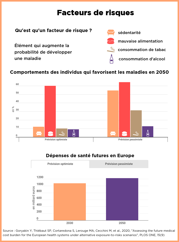 Définitions des facteurs de risques avec l'estimation des dépenses associées en2030 et2050