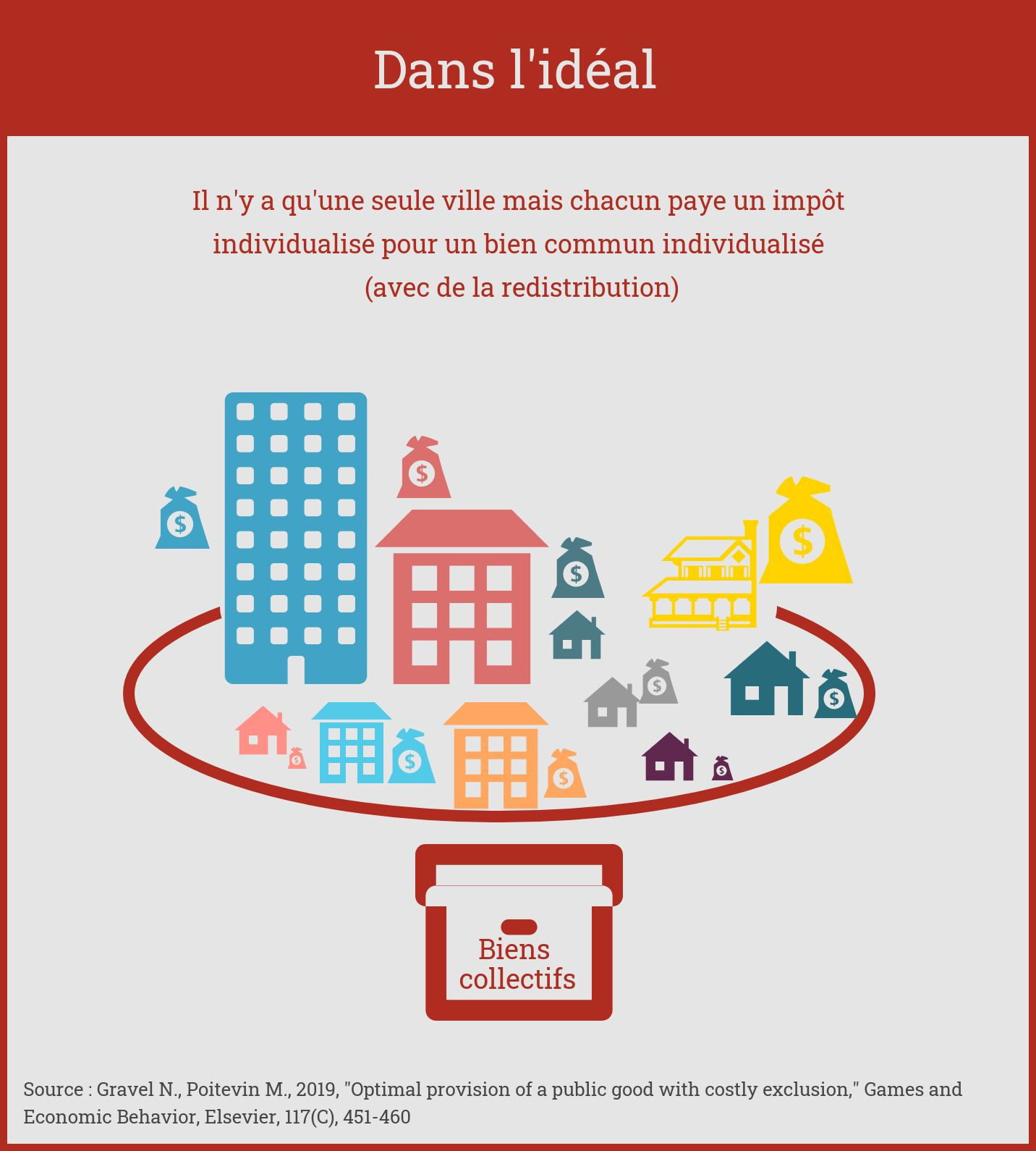 Dans l'idéal, il n'y a qu'une seule ville mais chacun paye un impôt individualisé pour un bien commun individualisé. Il y a de la redistribution