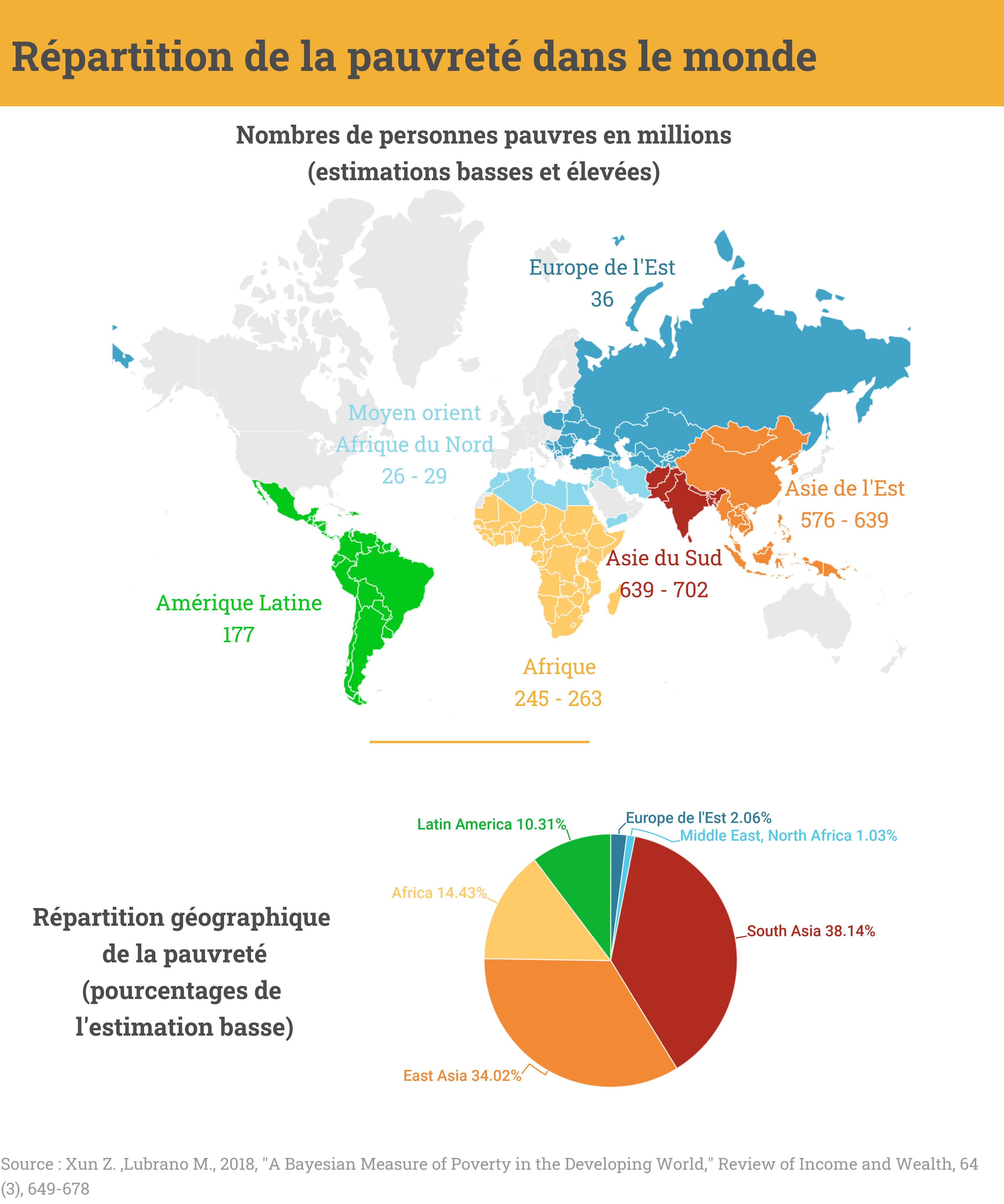 """Carte présentant la répartition des personnes en situation de pauvreté dans le monde. D'après les estimations les plus basses, 38% des """"pauvres"""" habiteraient en Asie du Sud, 34% en Asie de l'Est et 14% en Afrique."""