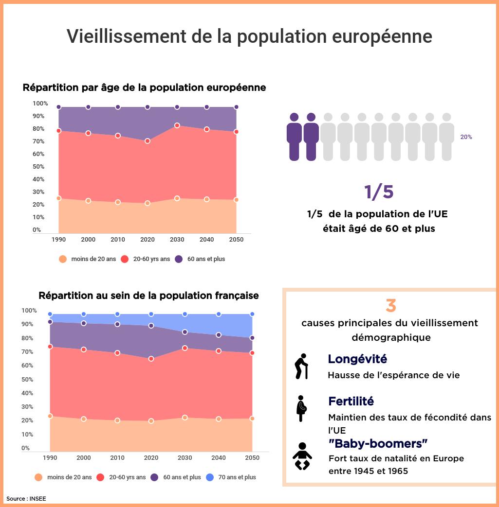 Données sur le vieillissement des populations européenne et française