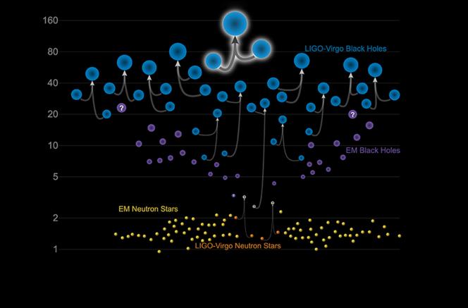 Graphique montrant les principaux corps compact détectés par ondes gravitationnelles ou par ondes électromagnétiques.
