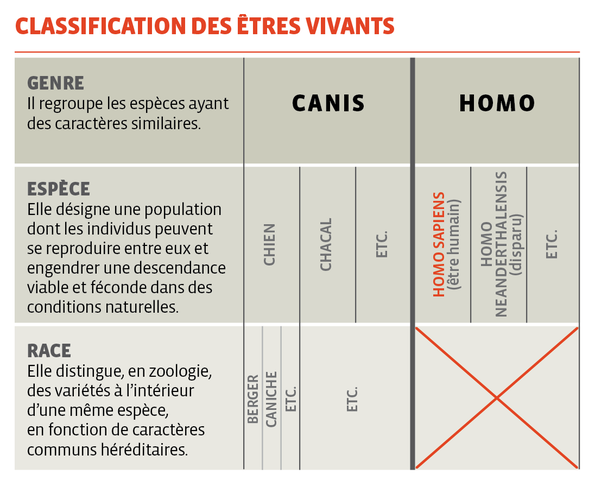 Classification des êtres vivants