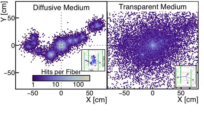 Diagramme simulant la dispersion de la lumière dans un milieu opaque et dans un milieu transparent