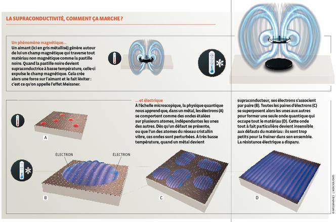La supraconductivité expliquée en infographie.