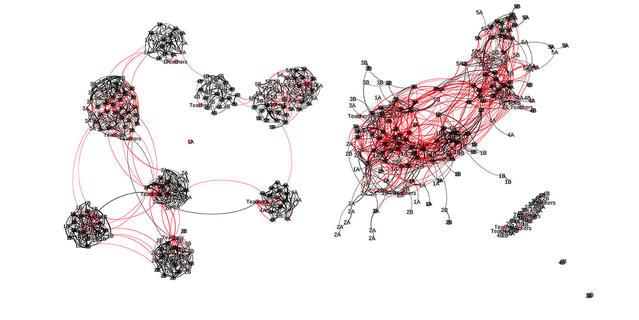 Graphes montrant l'évolution des contacts entre élèves de classe différentes.