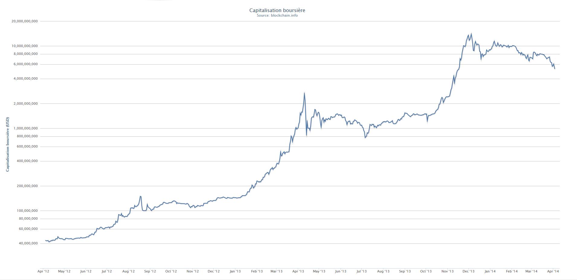 Evolution de la  capitalisation boursière du bitcoin (en dollars) depuis 2012