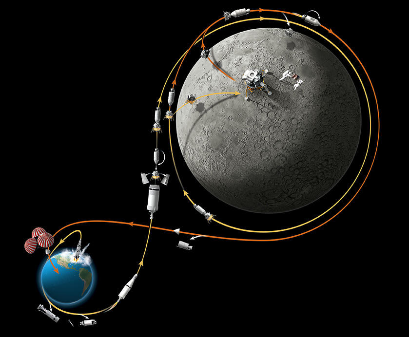 Trajectoire de la mission Apollo 11
