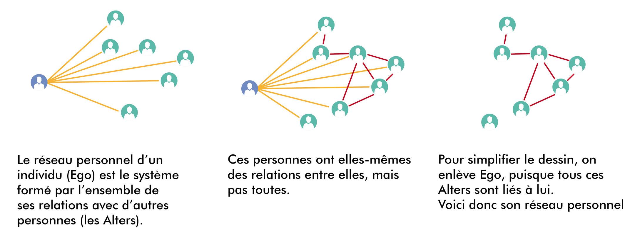 Comment se forme un réseau.